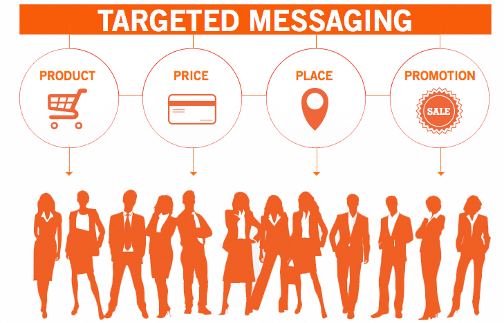 targeted-messaging What is Digital Business Development?